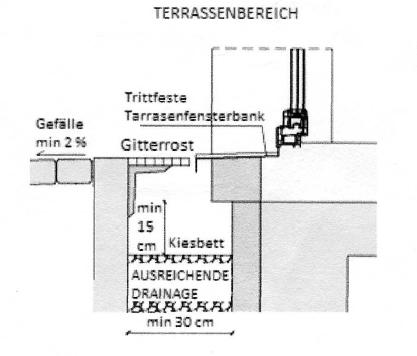 terrassendicht